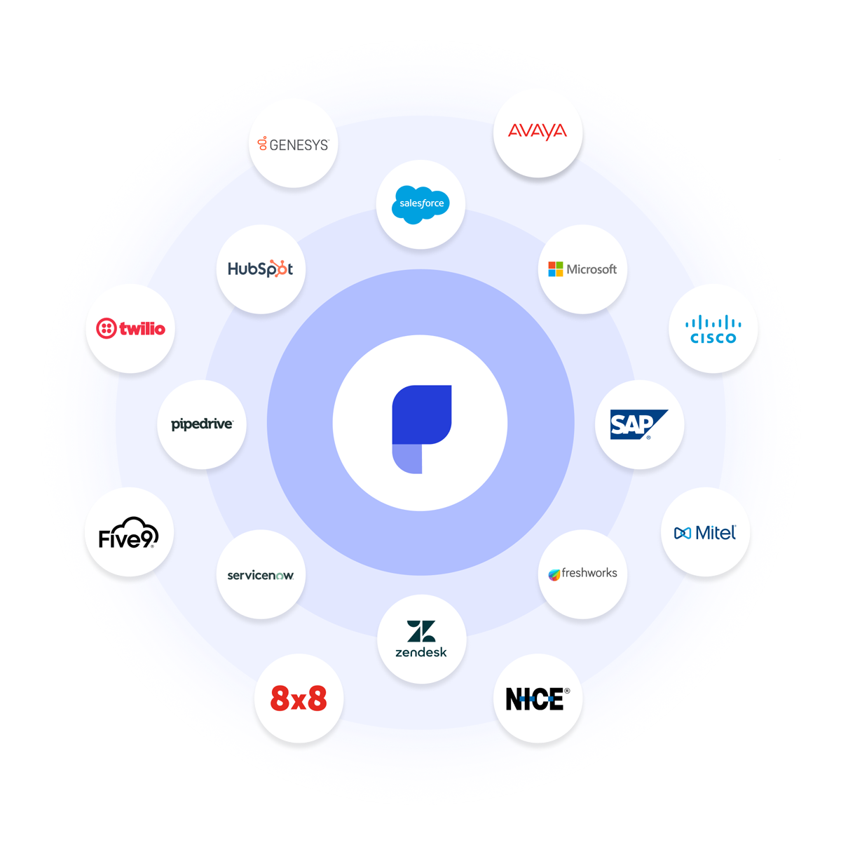 Parloa Integrations External Services CRM ERP